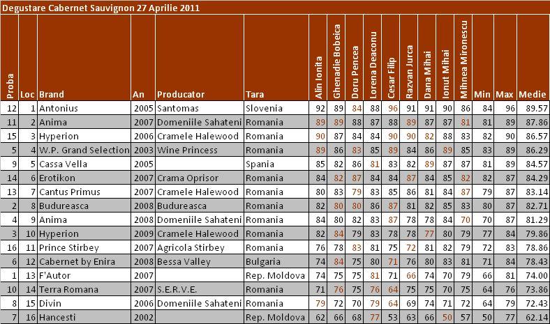 Rezultate CS apr2011 Cabernet Sauvignon 2.0 (Degustare de grup)